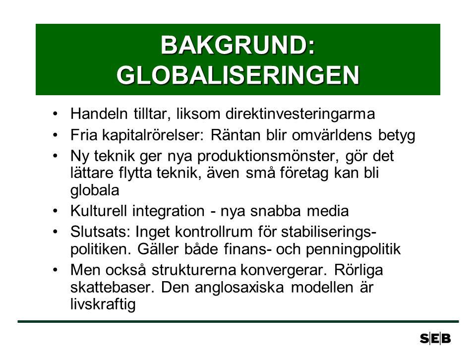 BAKGRUND: GLOBALISERINGEN Handeln tilltar, liksom direktinvesteringarma Fria kapitalrörelser: Räntan blir omvärldens betyg Ny teknik ger nya produktio