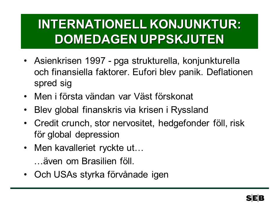 INTERNATIONELL KONJUNKTUR: DOMEDAGEN UPPSKJUTEN Asienkrisen 1997 - pga strukturella, konjunkturella och finansiella faktorer. Eufori blev panik. Defla