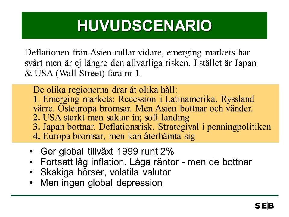 FINANSIELL HUVUDPROGNOS Styrräntor Fed ligger stilla under 99, fortsätter ner 00 ECB ligger stilla om inte konjunkturen försvagas än mer BoJ ligger stilla i år, höjer därefter Obligationsräntor USA-räntor upp under våren, sjunker sedan tillbaka Euroräntan bottnar i sommar/höst Japan: Monetarisering sänker ränta nu - men vänder upp Valutor USD stark mot EUR under våren, men vänder i höst EUR svag mot USD, starkare mot JPY; stärks sedan JPY svagare, men i kontrollerade former Varning för volatilitet