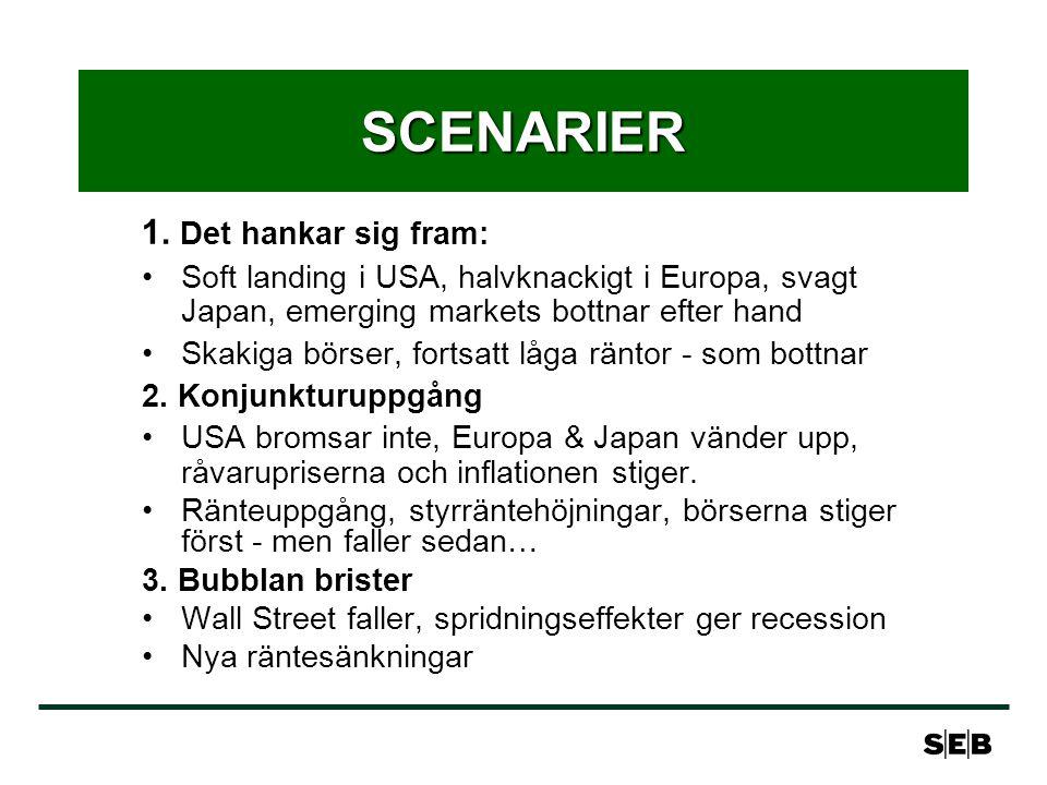 SCENARIER 1. Det hankar sig fram: Soft landing i USA, halvknackigt i Europa, svagt Japan, emerging markets bottnar efter hand Skakiga börser, fortsatt