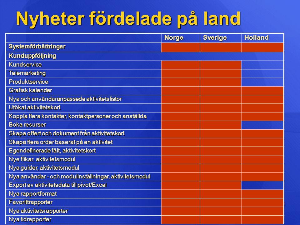 Nyheter fördelade på land NorgeSverigeHolland Systemförbättringar Kunduppföljning Kundservice Telemarketing Produktservice Grafisk kalender Nya och an