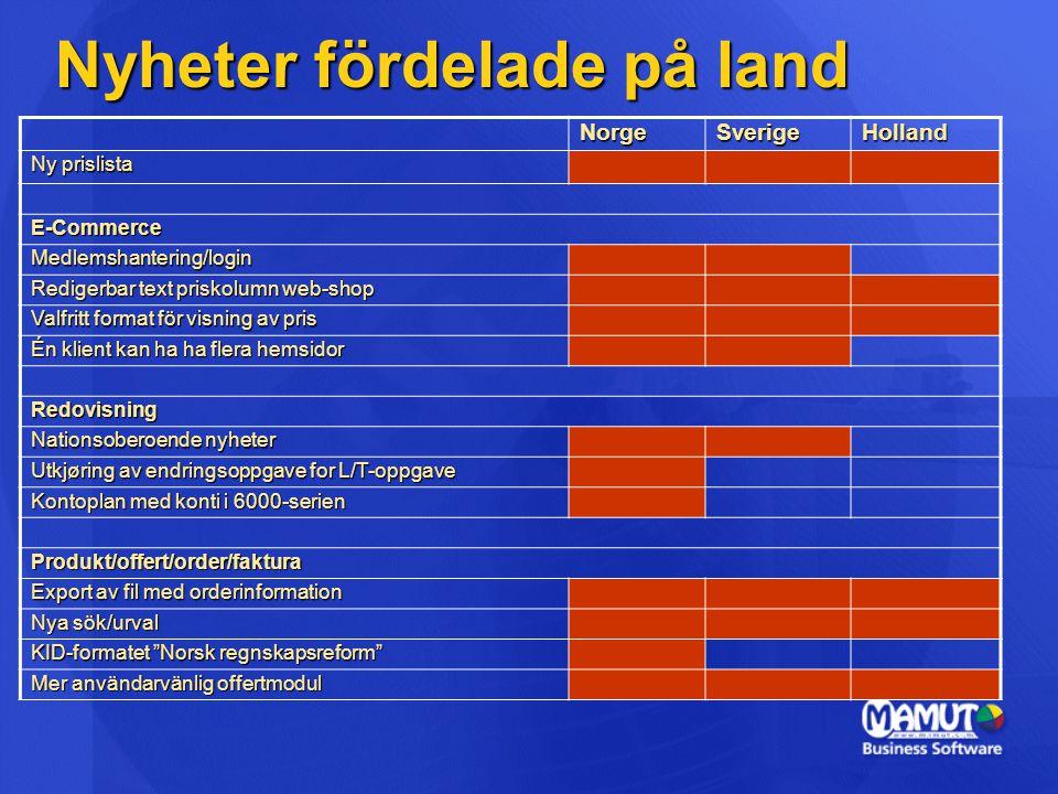 Nyheter fördelade på land NorgeSverigeHolland Ny prislista E-Commerce Medlemshantering/login Redigerbar text priskolumn web-shop Valfritt format för v