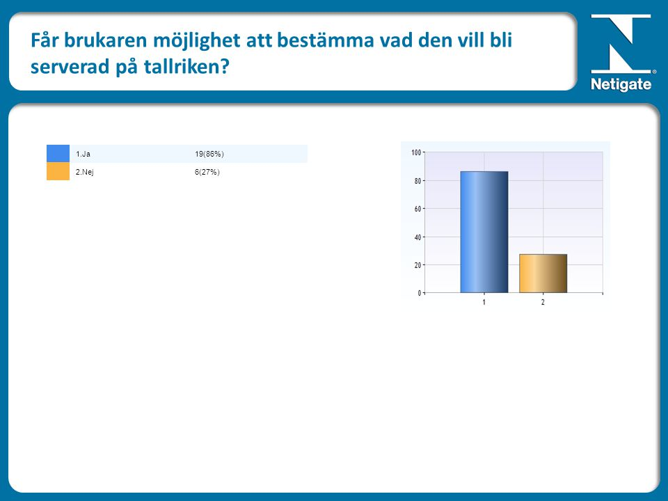 Får brukaren möjlighet att bestämma vad den vill bli serverad på tallriken? 1.Ja19(86%) 2.Nej6(27%)