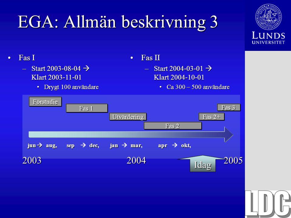 EGA: Allmän beskrivning 3 20032004 Idag Fas IFas I –Start 2003-08-04  Klart 2003-11-01 Drygt 100 användareDrygt 100 användare Fas IIFas II –Start 200