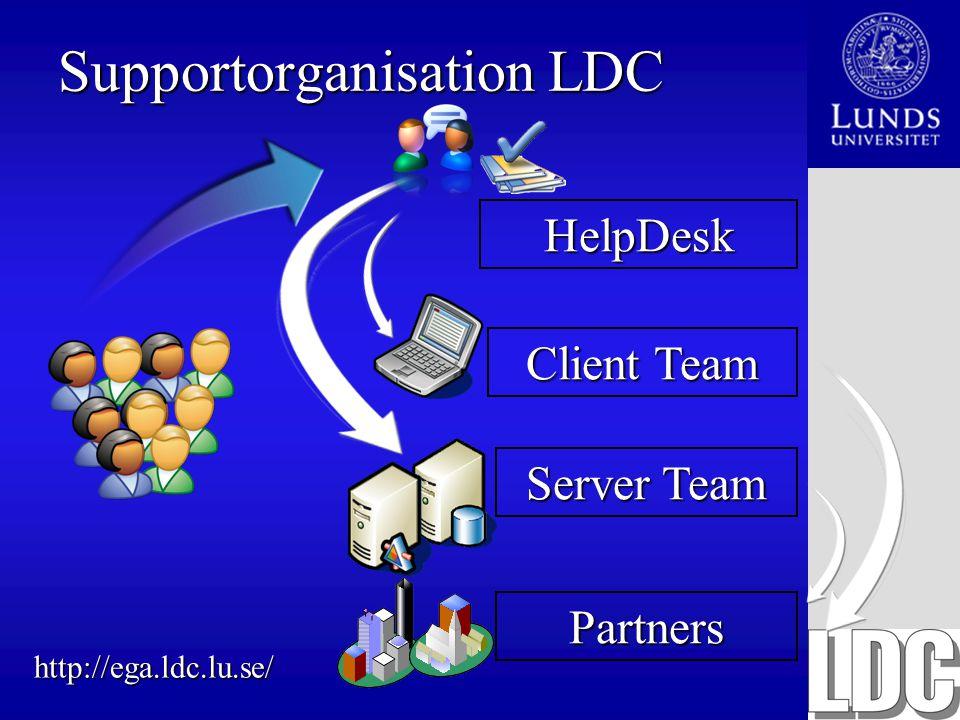 Supportorganisation LDC Partners Server Team Client Team HelpDesk http://ega.ldc.lu.se/