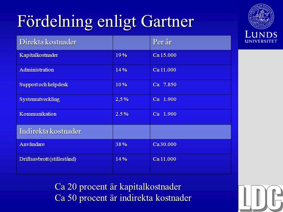 Fördelning enligt Gartner Direkta kostnader Per år Kapitalkostnader 19 % Ca 15.000 Administration 14 % Ca 11.000 Support och helpdesk 10 % Ca 7.850 Sy