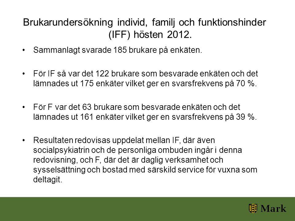Brukarundersökning individ, familj och funktionshinder (IFF) hösten 2012.