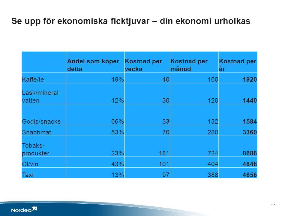 Om undersökningen 10 Undersökningen genomfördes av TNS Gallup för Nordea Datainsamlingen gjordes 29 oktober–5 november 2012 Undersökningen genomfördes via intervjuer med TNS online-panel.
