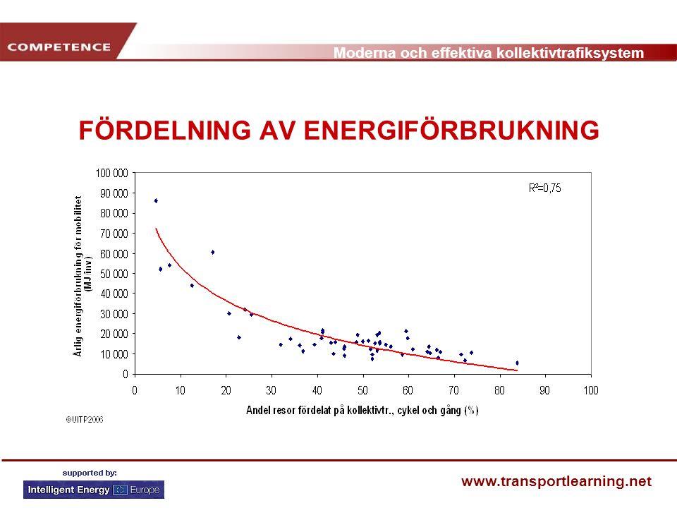 Moderna och effektiva kollektivtrafiksystem www.transportlearning.net FÖRDELNING AV ENERGIFÖRBRUKNING