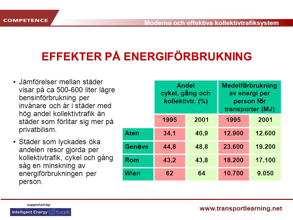 Moderna och effektiva kollektivtrafiksystem www.transportlearning.net EFFEKTER PÅ ENERGIFÖRBRUKNING Jämförelser mellan städer visar på ca 500-600 lite