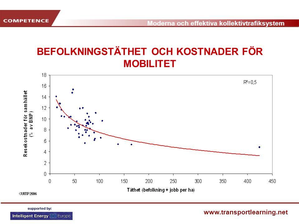 Moderna och effektiva kollektivtrafiksystem www.transportlearning.net BEFOLKNINGSTÄTHET OCH KOSTNADER FÖR MOBILITET