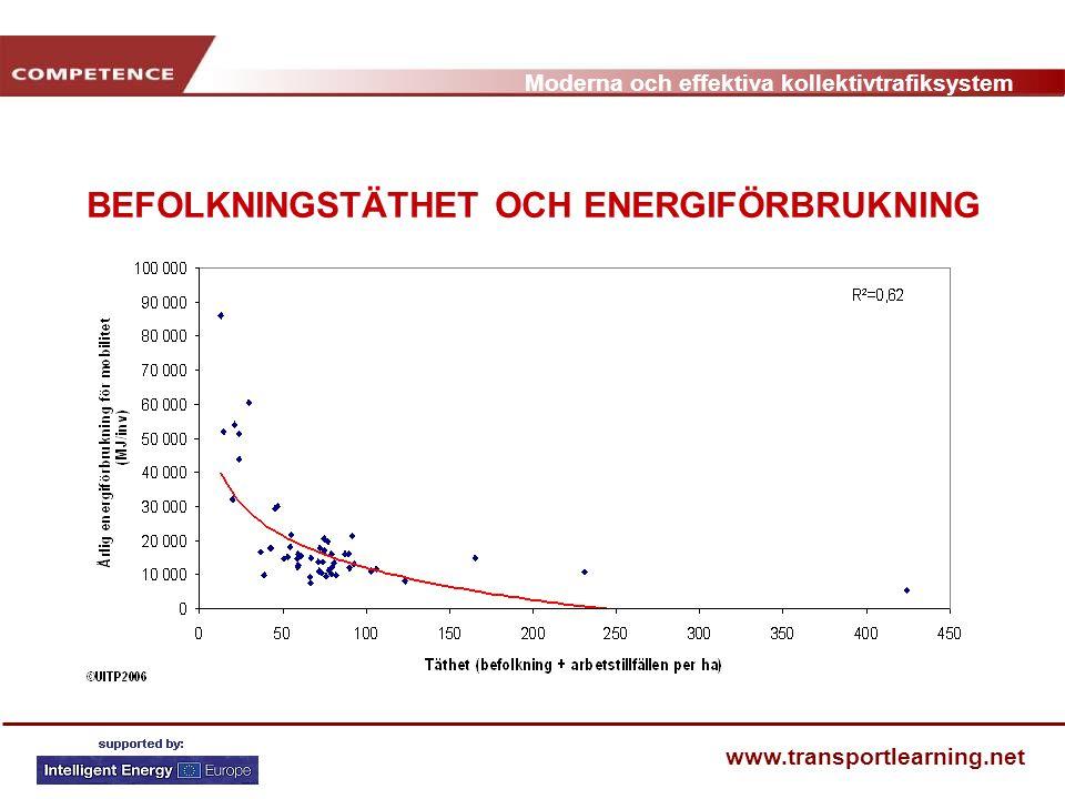 Moderna och effektiva kollektivtrafiksystem www.transportlearning.net BEFOLKNINGSTÄTHET OCH ENERGIFÖRBRUKNING