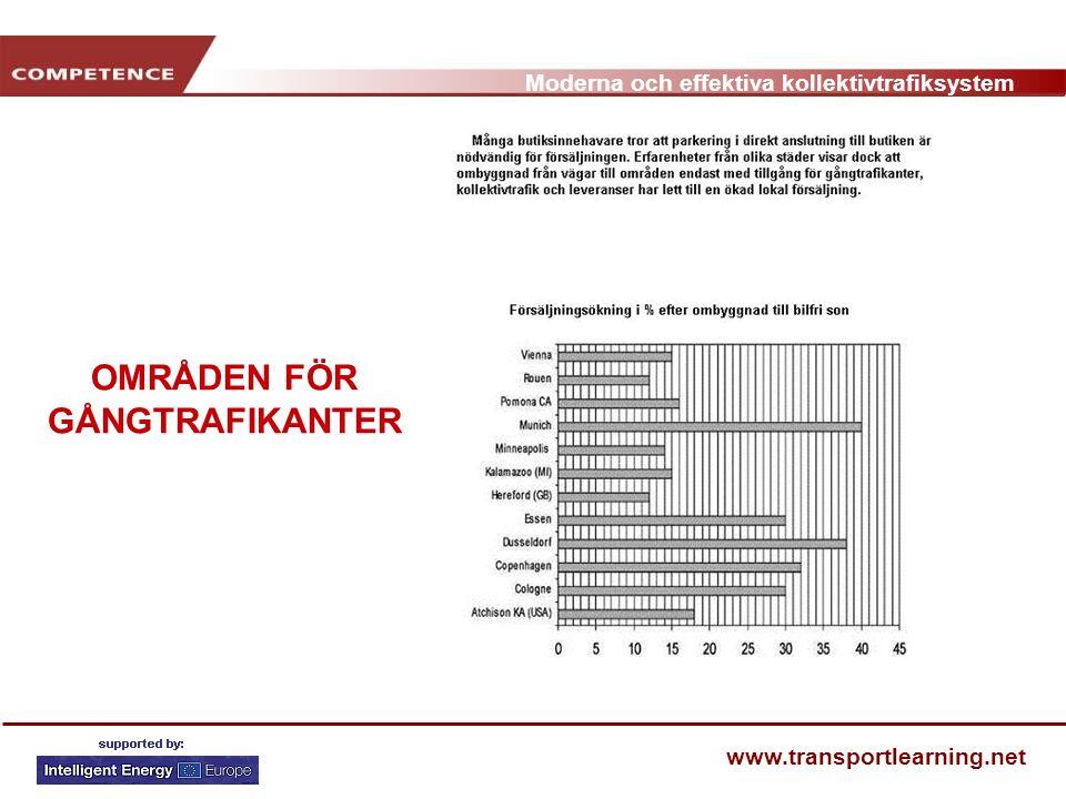 Moderna och effektiva kollektivtrafiksystem www.transportlearning.net OMRÅDEN FÖR GÅNGTRAFIKANTER