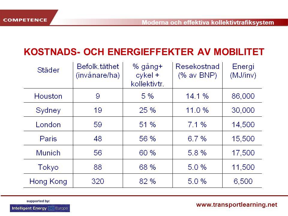 Moderna och effektiva kollektivtrafiksystem www.transportlearning.net KOSTNADS- OCH ENERGIEFFEKTER AV MOBILITET