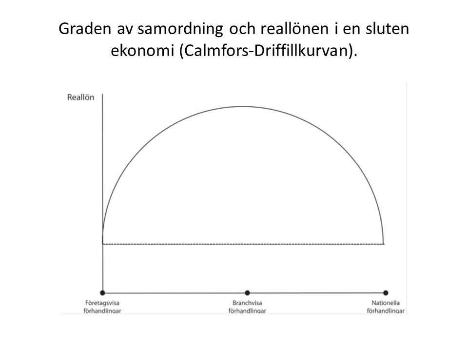 Graden av samordning och reallönen i en sluten ekonomi (Calmfors-Driffillkurvan).