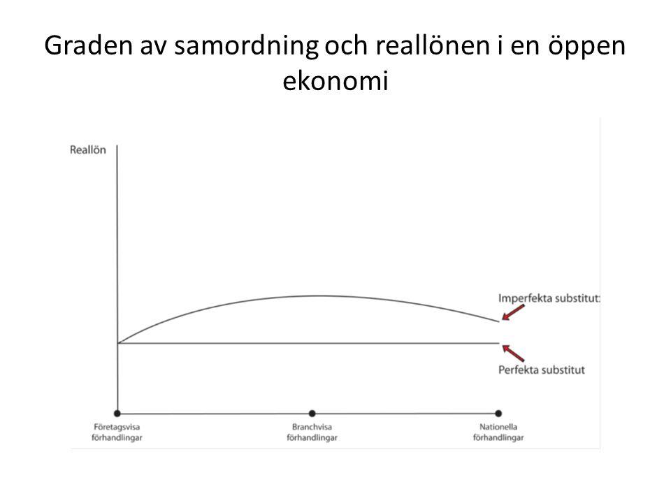 Graden av samordning och reallönen i en öppen ekonomi