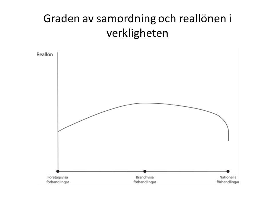 Graden av samordning och reallönen i verkligheten