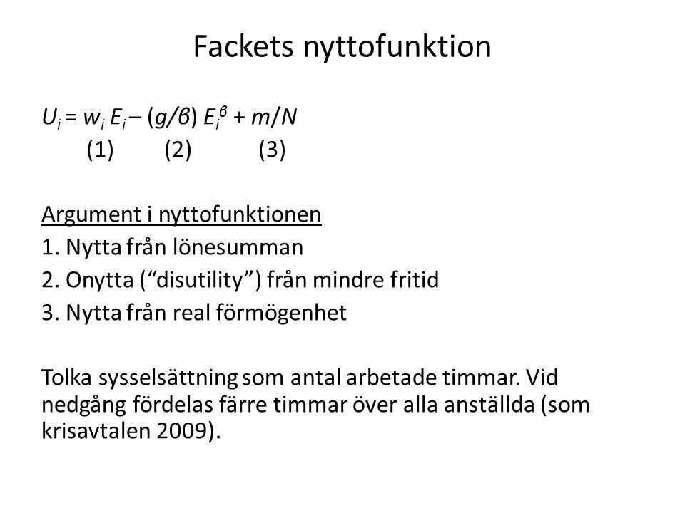 """Fackets nyttofunktion U i = w i E i – (g/β) E i β + m/N (1) (2) (3) Argument i nyttofunktionen 1. Nytta från lönesumman 2. Onytta (""""disutility"""") från"""