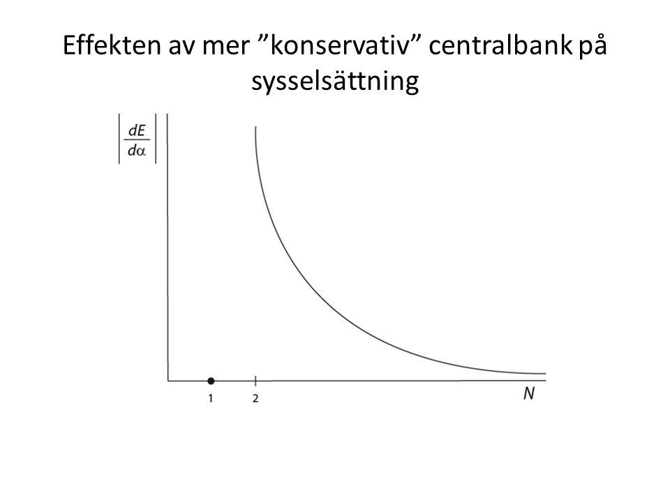 """Effekten av mer """"konservativ"""" centralbank på sysselsättning"""