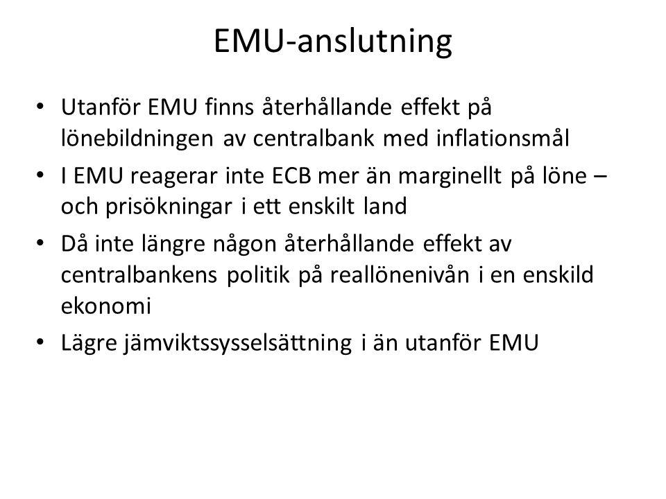 EMU-anslutning Utanför EMU finns återhållande effekt på lönebildningen av centralbank med inflationsmål I EMU reagerar inte ECB mer än marginellt på löne – och prisökningar i ett enskilt land Då inte längre någon återhållande effekt av centralbankens politik på reallönenivån i en enskild ekonomi Lägre jämviktssysselsättning i än utanför EMU