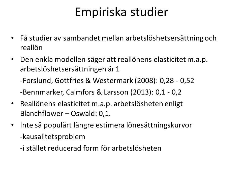 Empiriska studier Få studier av sambandet mellan arbetslöshetsersättning och reallön Den enkla modellen säger att reallönens elasticitet m.a.p. arbets