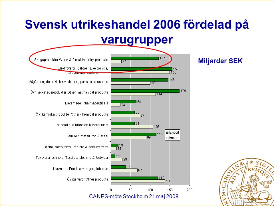 CANES-möte Stockholm 21 maj 2008 Svensk skogsindustri Sågverksindustrin Fiberskivindustrin Massa- och pappersindustrin