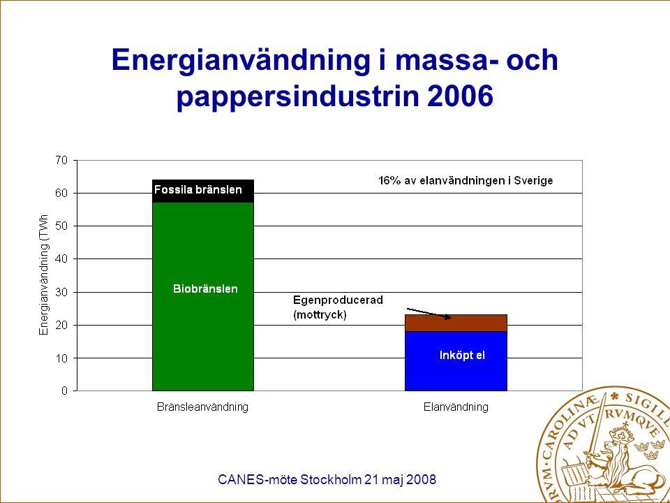 CANES-möte Stockholm 21 maj 2008 Energianvändning i massa- och pappersindustrin 2006