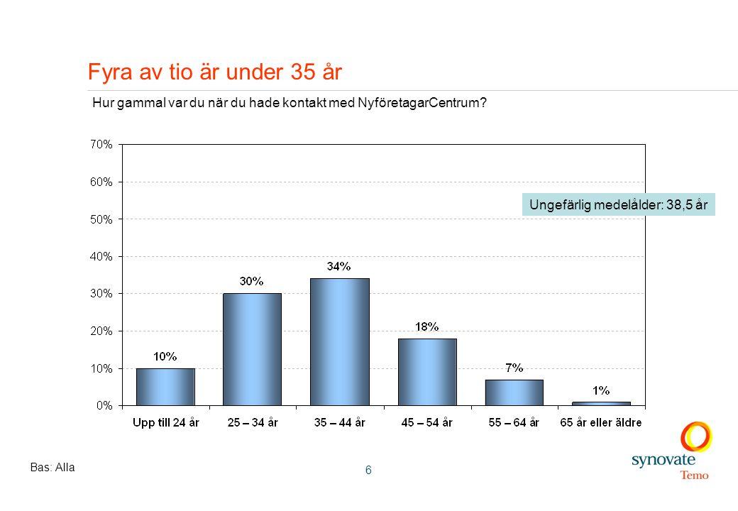 6 Fyra av tio är under 35 år Hur gammal var du när du hade kontakt med NyföretagarCentrum.
