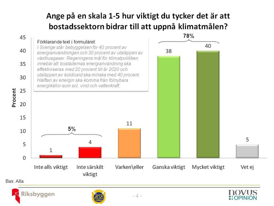 78% 5% Bas: Alla - 4 - Förklarande text i formuläret: I Sverige står bebyggelsen för 40 procent av energianvändningen och 30 procent av utsläppen av växthusgaser.