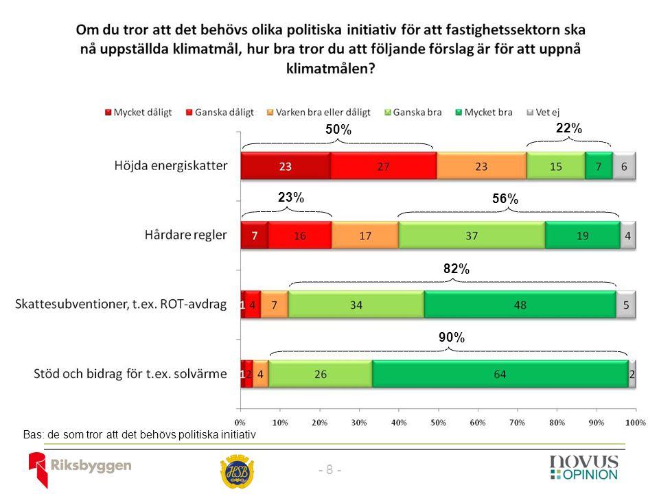 Bas: de som tror att det behövs politiska initiativ 50% 22% 23% 56% 82% 90% - 8 -