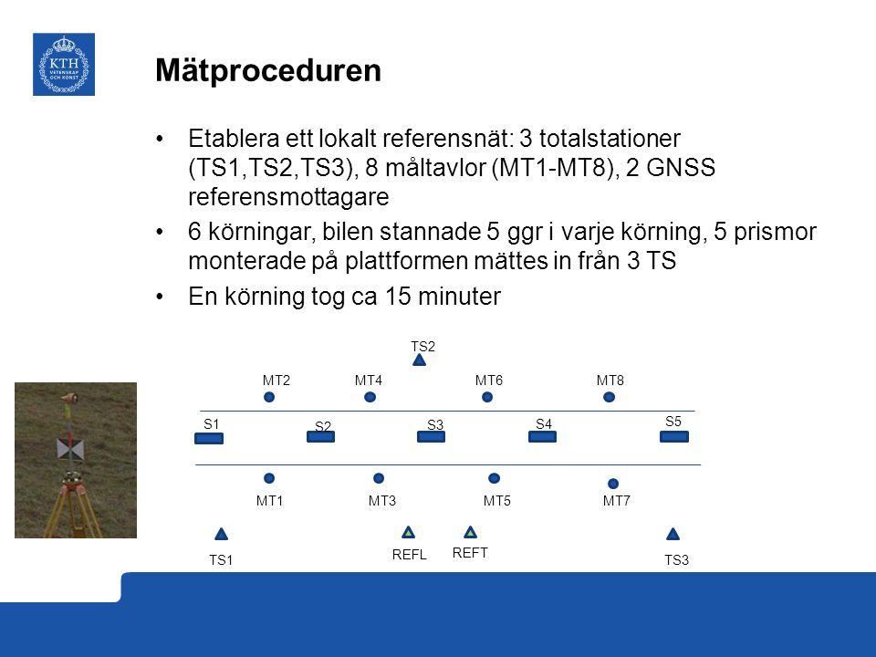 Mätproceduren Etablera ett lokalt referensnät: 3 totalstationer (TS1,TS2,TS3), 8 måltavlor (MT1-MT8), 2 GNSS referensmottagare 6 körningar, bilen stannade 5 ggr i varje körning, 5 prismor monterade på plattformen mättes in från 3 TS En körning tog ca 15 minuter TS1 REFL TS3 MT2 MT1MT3 MT5 MT7 MT4 MT6 MT8 S1 S2 S3 S4 S5 REFT TS2
