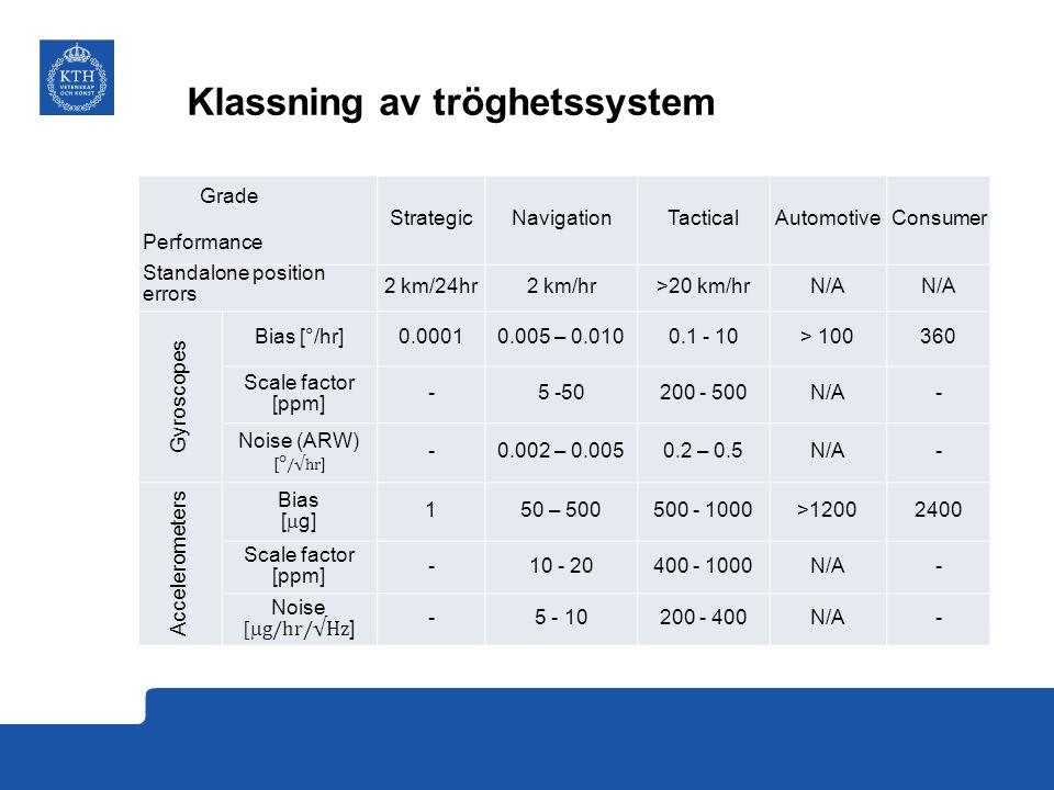 Klassning av tröghetssystem Grade Performance StrategicNavigationTacticalAutomotiveConsumer Standalone position errors 2 km/24hr2 km/hr>20 km/hrN/A Gyroscopes Bias [°/hr]0.00010.005 – 0.0100.1 - 10> 100360 Scale factor [ppm] -5 -50200 - 500N/A- -0.002 – 0.0050.2 – 0.5N/A- Accelerometers Bias [  g] 150 – 500500 - 1000>12002400 Scale factor [ppm] -10 - 20400 - 1000N/A- -5 - 10200 - 400N/A-