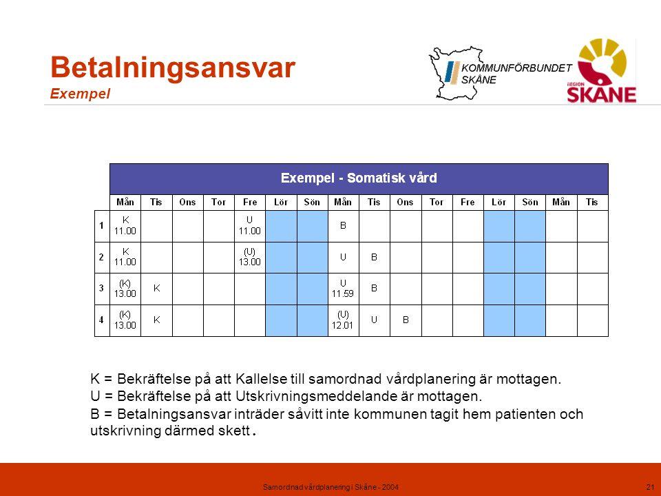 Samordnad vårdplanering i Skåne - 200421 Betalningsansvar Exempel K =Bekräftelse på att Kallelse till samordnad vårdplanering är mottagen. U =Bekräfte