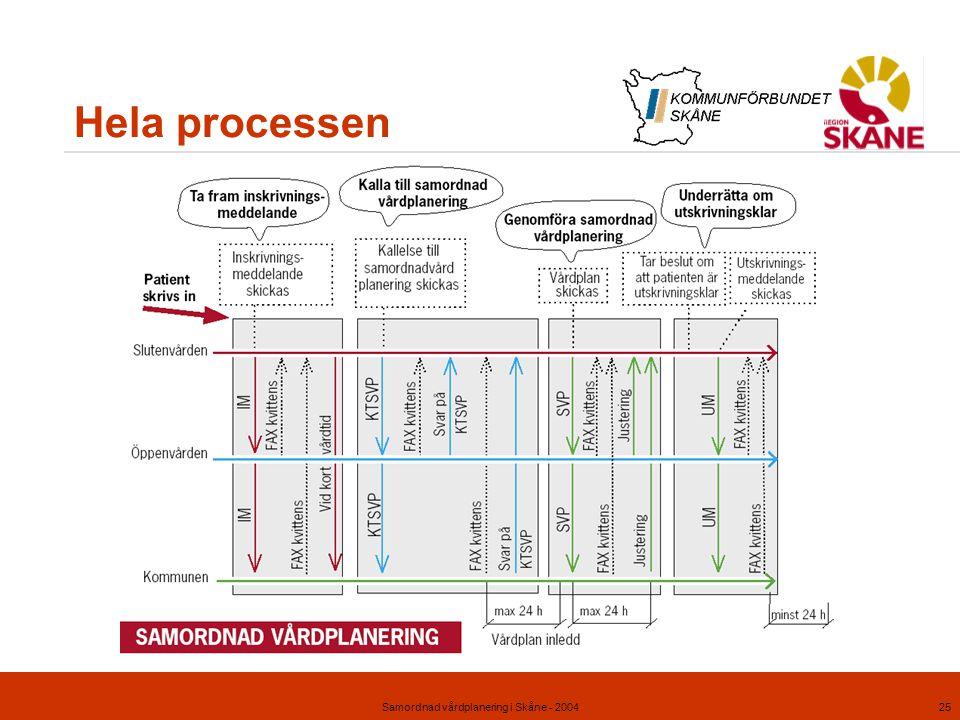 Samordnad vårdplanering i Skåne - 200425 Hela processen
