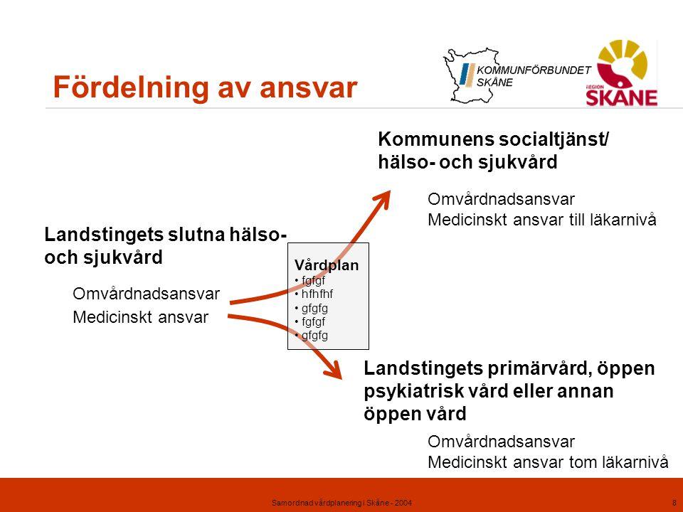 Samordnad vårdplanering i Skåne - 20048 Fördelning av ansvar Landstingets slutna hälso- och sjukvård Medicinskt ansvar Omvårdnadsansvar Kommunens soci