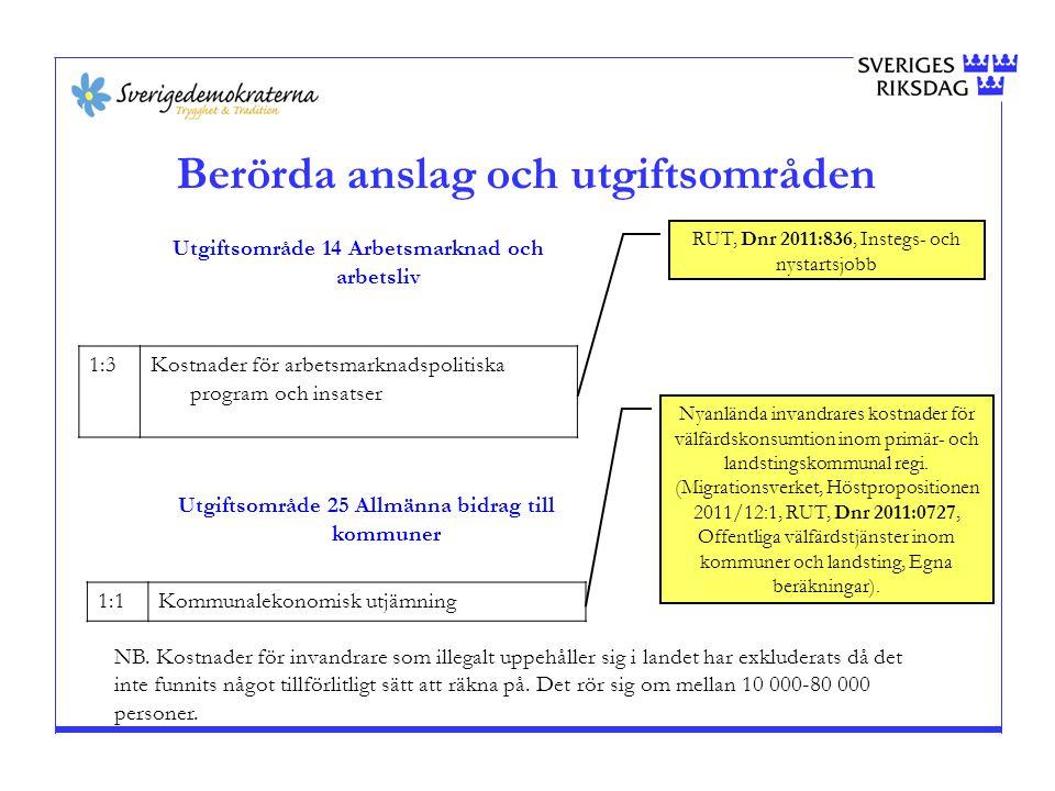 Asylprocessen DanmarkSverige 20061 92024 320 20071 85036 370 20082 36024 350 20093 75024 190 20104 97031 820 Genomsnitt:2 97028 210 Källa: http://www.unhcr.dk/se/kunskapsbank/statistik/asylsoekande-i-regionen.htmlhttp://www.unhcr.dk/se/kunskapsbank/statistik/asylsoekande-i-regionen.html