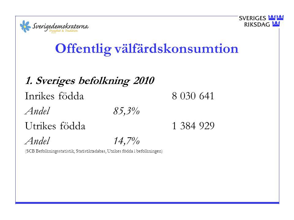 Faktiskt utfall 4-årsbasis Miljoner kronor Avvikelse gentemot regeringen (SD) 2012201320142015 Utgiftsområde 8 Migration 1:1Migrationsverket–701–1 402 1:2Ersättningar och bostadskostnader–1 430–2 860 1:3Migrationspolitiska åtgärder–416–439–450 1:4Domstolsprövning i utlänningsärenden–187–374 1:5Kostnader vid domstolsprövning i utlänningsärenden–54–108 1:6Offentligt biträde i utlänningsärenden–72–144 1:7Utresor för avvisade och utvisade+100 1:9Ramöverenskommelse om migrationspolitik–850–1 700 Summa–3 610–6 927–6 938