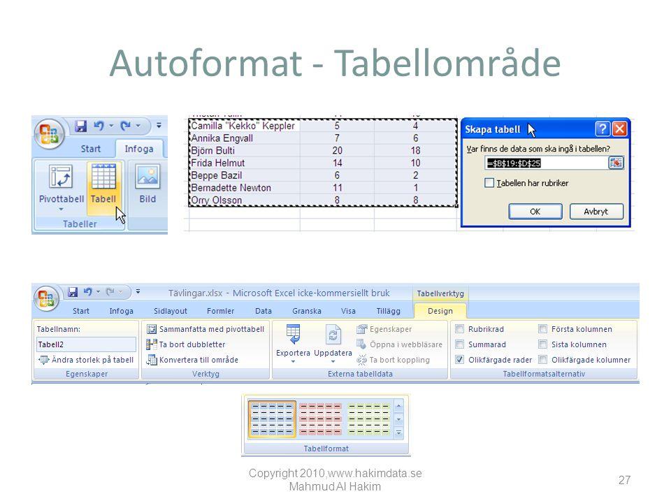 Autoformat - Tabellområde Copyright 2010,www.hakimdata.se Mahmud Al Hakim 27