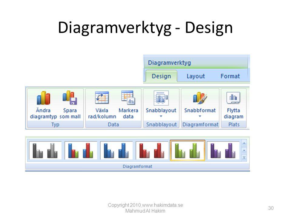 Diagramverktyg - Design Copyright 2010,www.hakimdata.se Mahmud Al Hakim 30