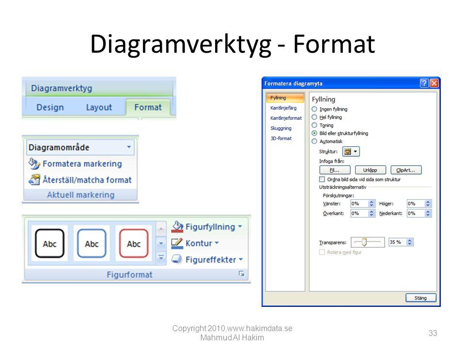 Diagramverktyg - Format Copyright 2010,www.hakimdata.se Mahmud Al Hakim 33