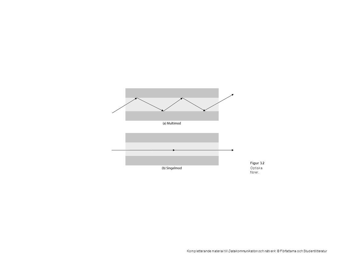 Kompletterande material till Datakommunikation och nätverk © Författarna och Studentlitteratur Figur 3.2 Optiska fibrer.