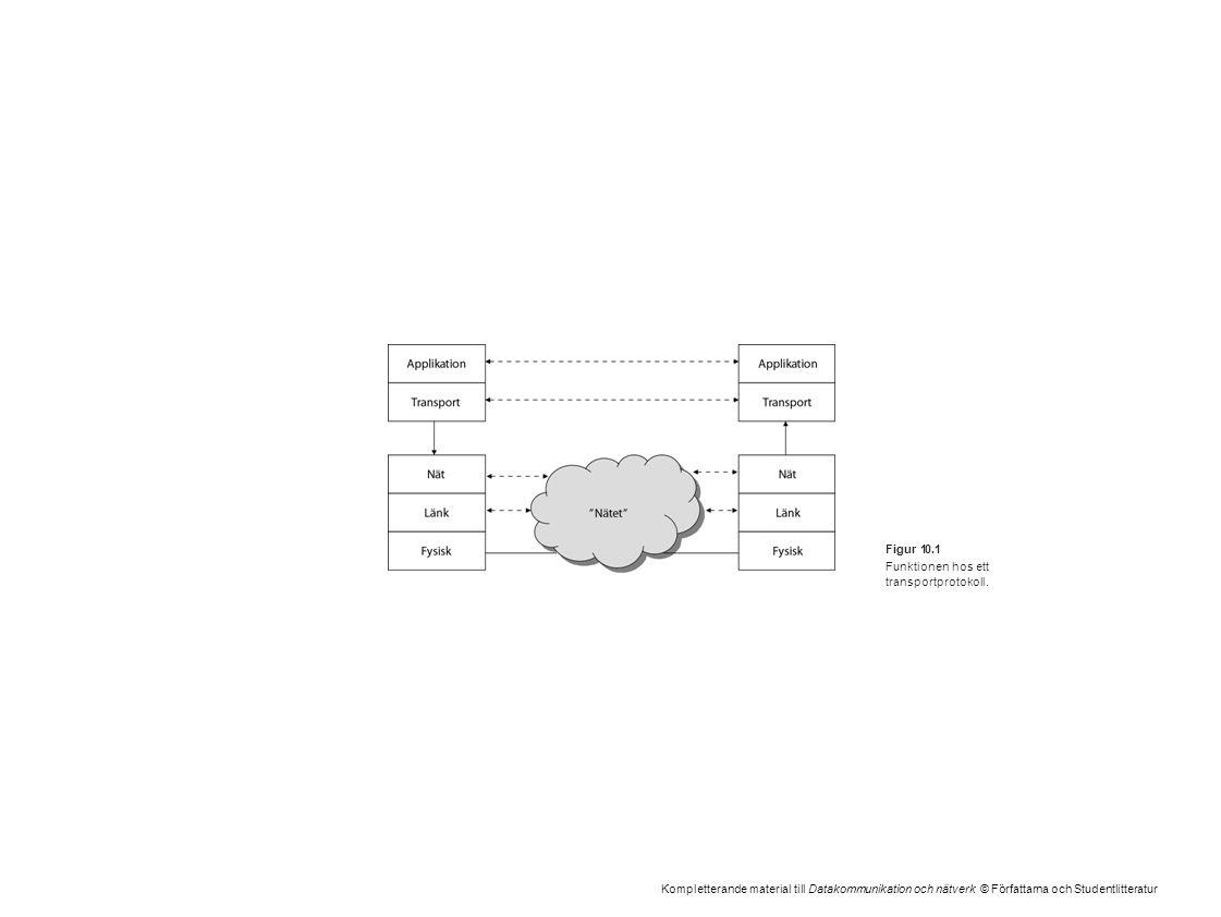 Kompletterande material till Datakommunikation och nätverk © Författarna och Studentlitteratur Figur 10.1 Funktionen hos ett transportprotokoll.