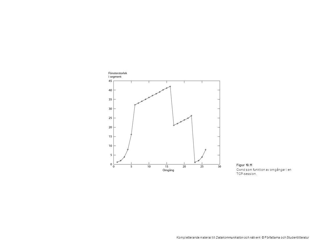 Kompletterande material till Datakommunikation och nätverk © Författarna och Studentlitteratur Figur 10.11 Cwnd som funktion av omgångar i en TCP-sess