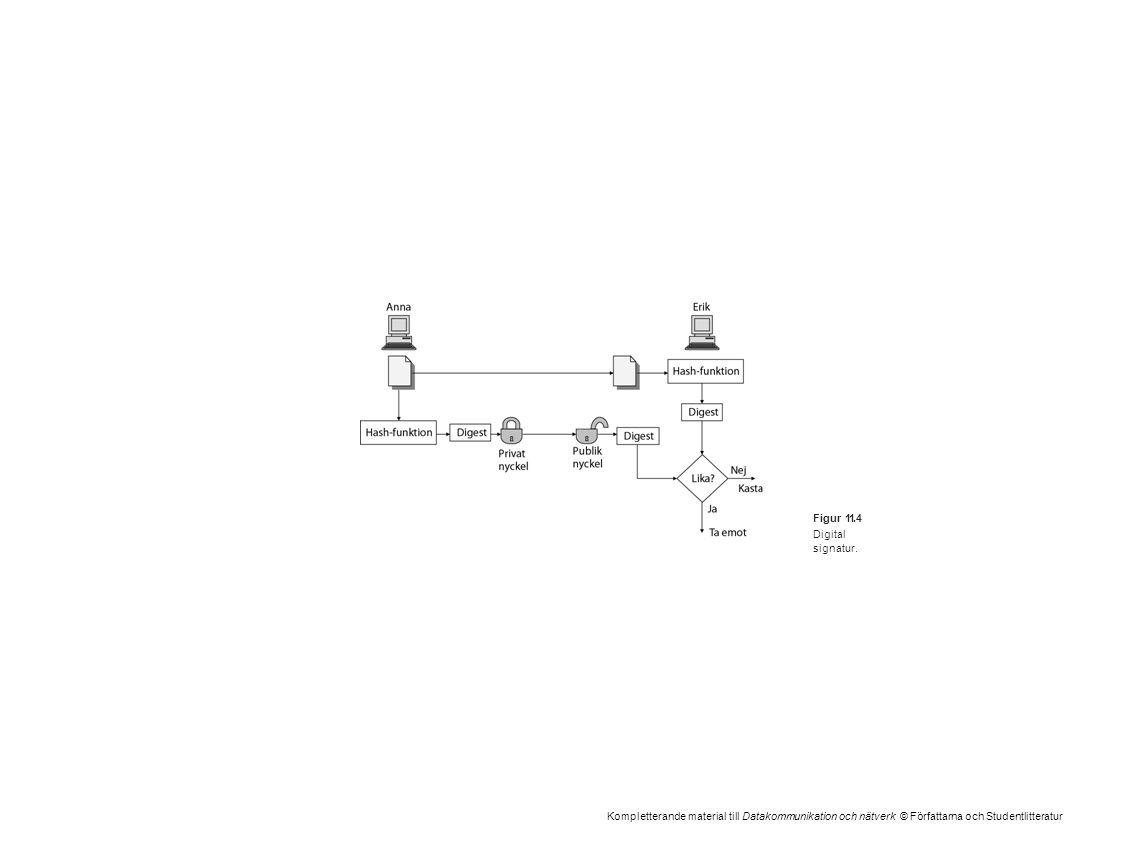 Kompletterande material till Datakommunikation och nätverk © Författarna och Studentlitteratur Figur 11.4 Digital signatur.