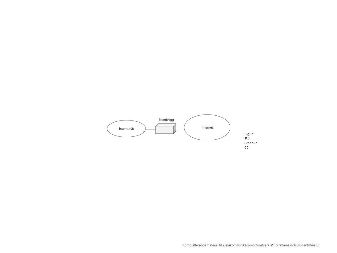 Kompletterande material till Datakommunikation och nätverk © Författarna och Studentlitteratur Figur 11.6 Brandvä gg.