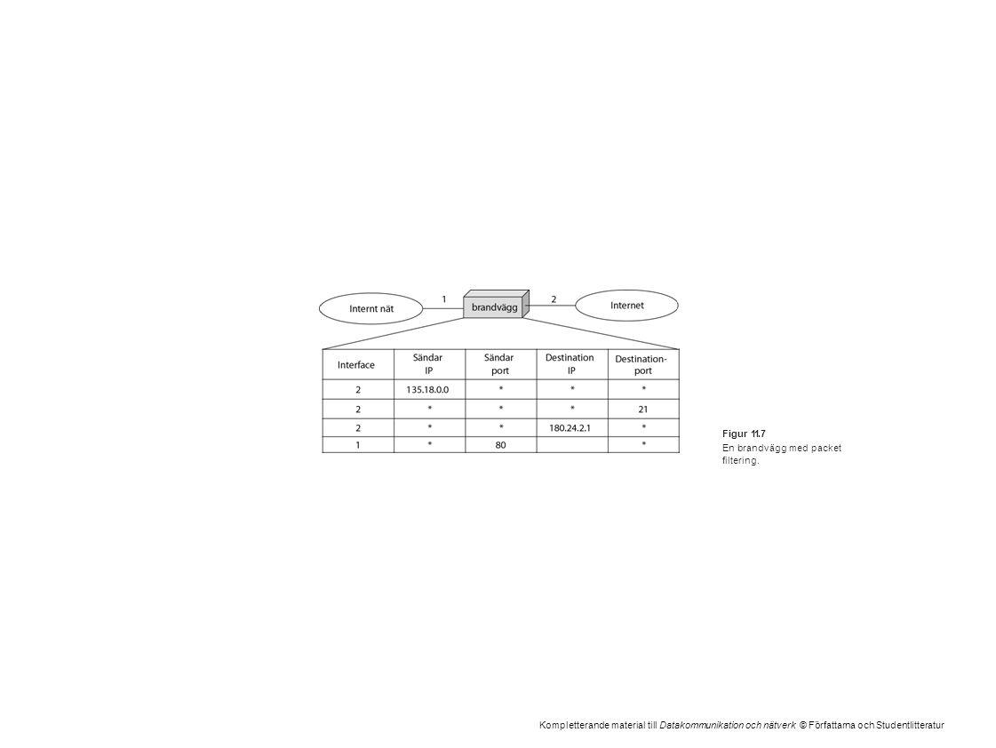 Kompletterande material till Datakommunikation och nätverk © Författarna och Studentlitteratur Figur 11.7 En brandvägg med packet filtering.