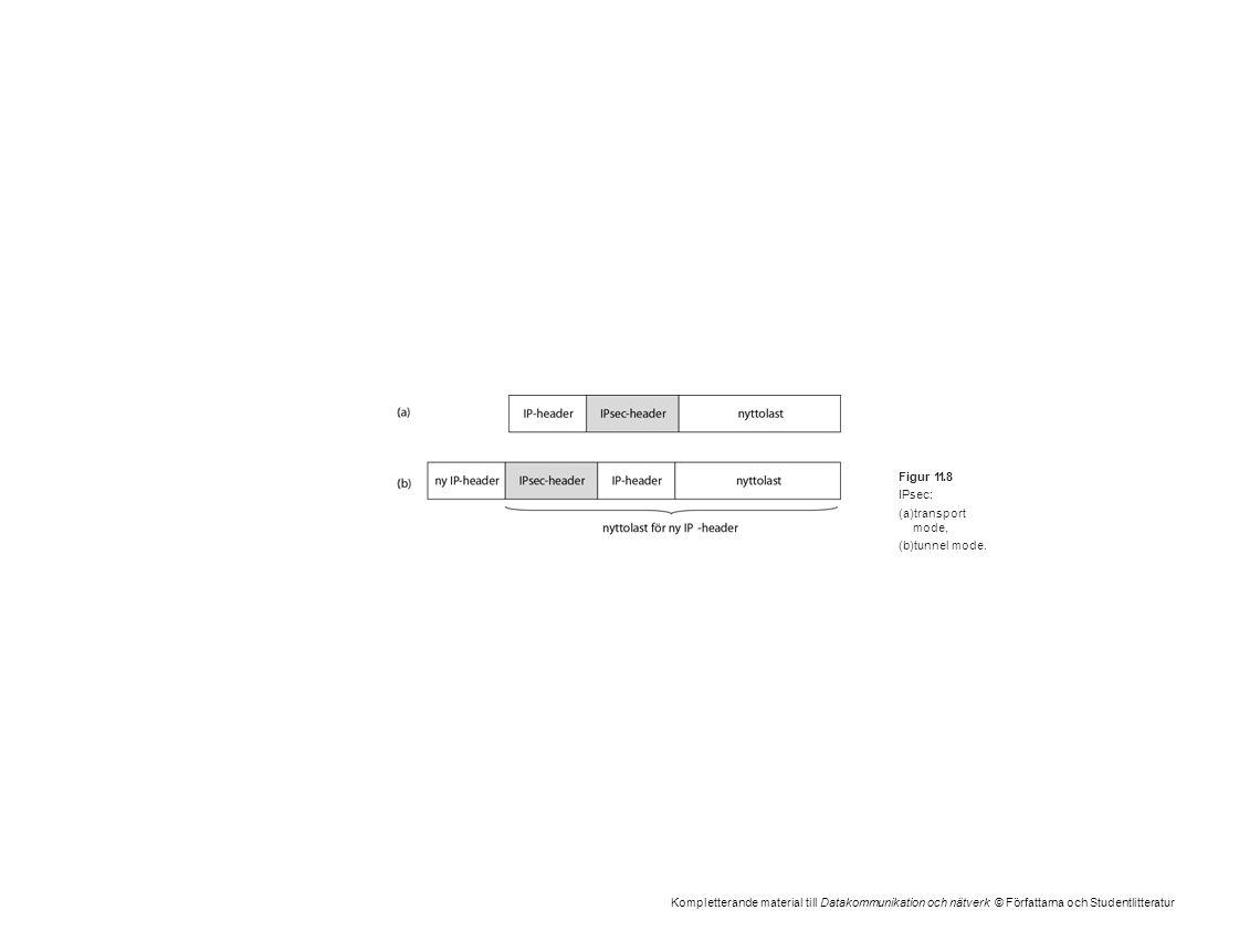 Kompletterande material till Datakommunikation och nätverk © Författarna och Studentlitteratur Figur 11.8 IPsec: (a)transport mode, (b)tunnel mode.