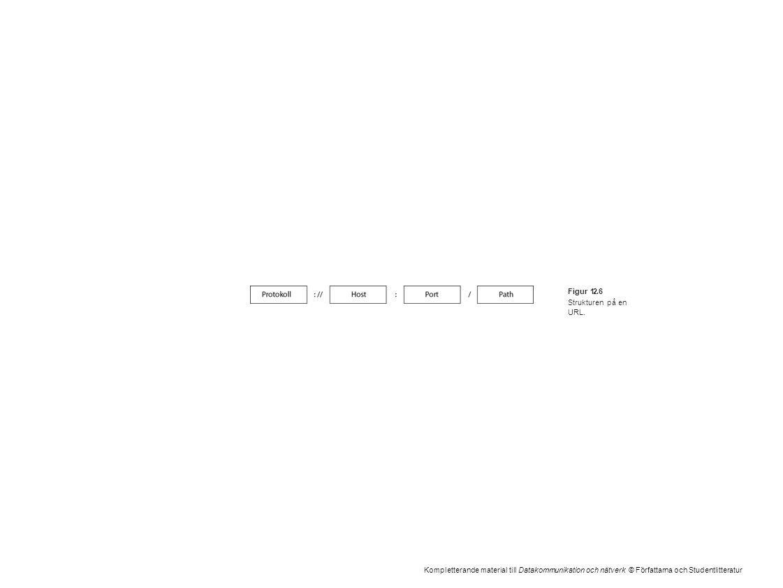 Kompletterande material till Datakommunikation och nätverk © Författarna och Studentlitteratur Figur 12.6 Strukturen på en URL.
