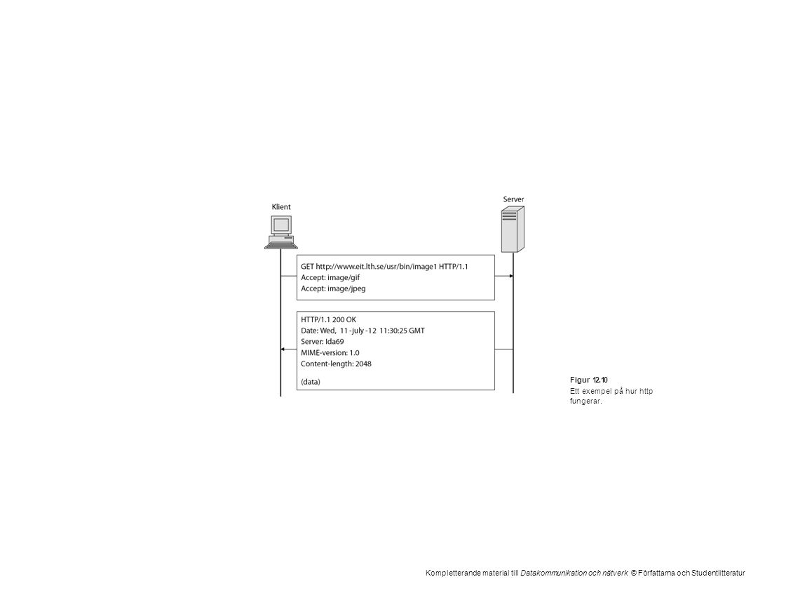 Kompletterande material till Datakommunikation och nätverk © Författarna och Studentlitteratur Figur 12.10 Ett exempel på hur http fungerar.