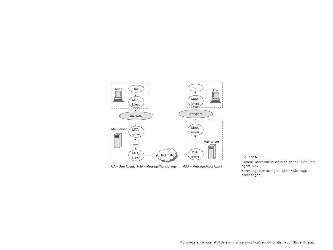 Kompletterande material till Datakommunikation och nätverk © Författarna och Studentlitteratur Figur 12.12 Generell arkitektur för elektronisk post. U